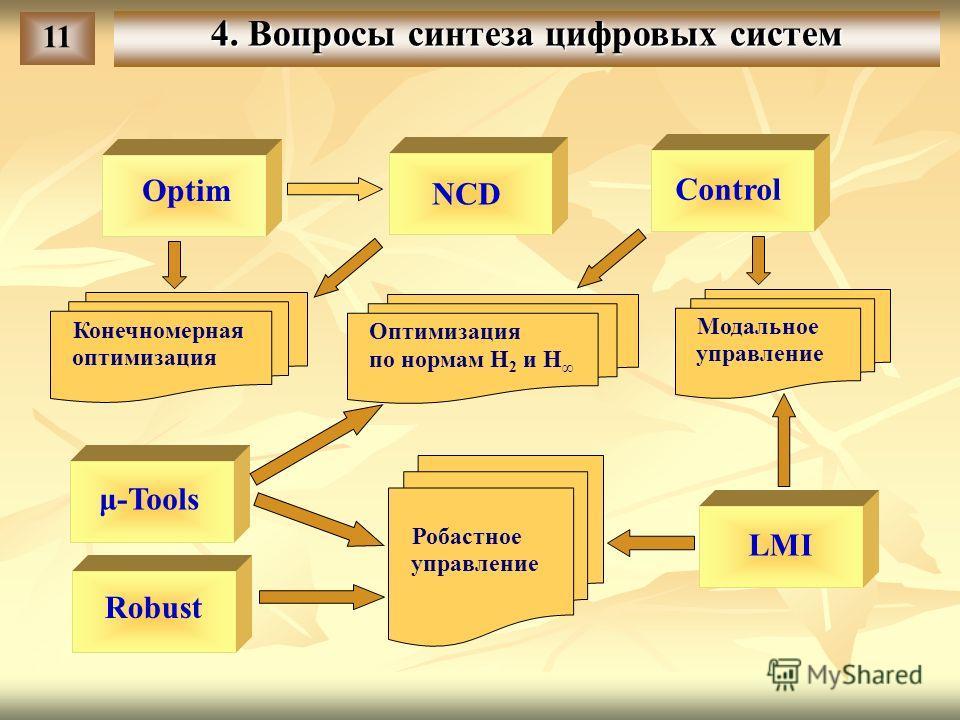 Optim NCD Control μ-Tools LMI Robust Конечномерная оптимизация Модальное управление Робастное управление Оптимизация по нормам H 2 и H 11 4. Вопросы синтеза цифровых систем