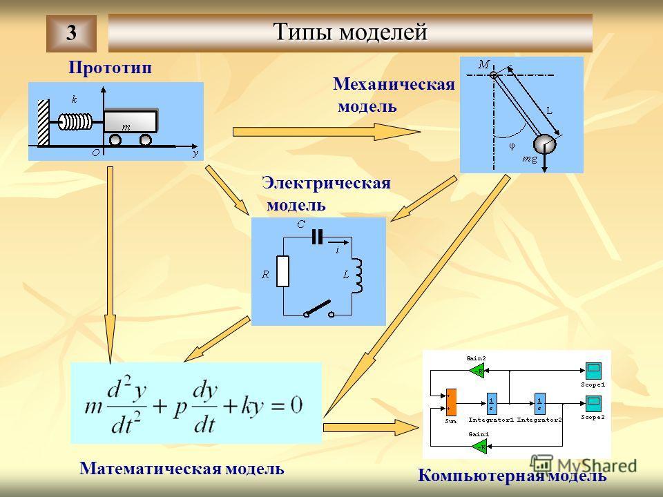 Типы моделей 3 Прототип Механическая модель Математическая модель Электрическая модель Компьютерная модель