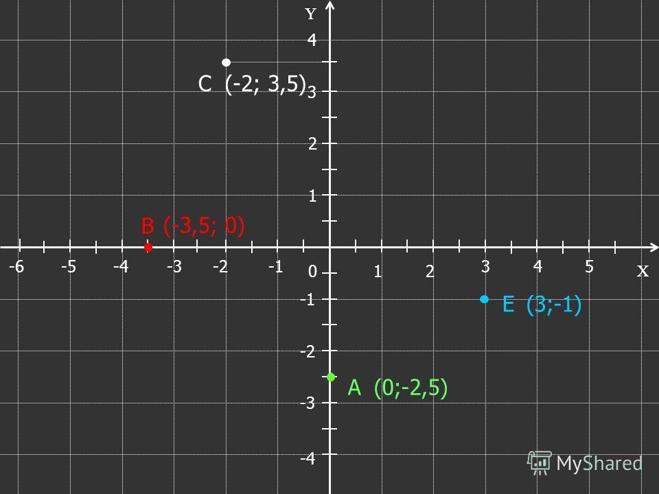 X Y X 1 53 2 4 0 -6-5-4-3-2 Y 1 4 3 2 -2 -3 -4 А В С Е (-3;3) (4;3) (2;-2) (-3;-2)