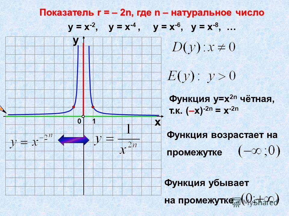 Показатель r = – 2n, где n – натуральное число 10 х у у = х -2, у = х -4, у = х -6, у = х -8, … Функция у=х 2n чётная, т.к. (–х) -2n = х -2n Функция возрастает на промежутке Функция убывает на промежутке