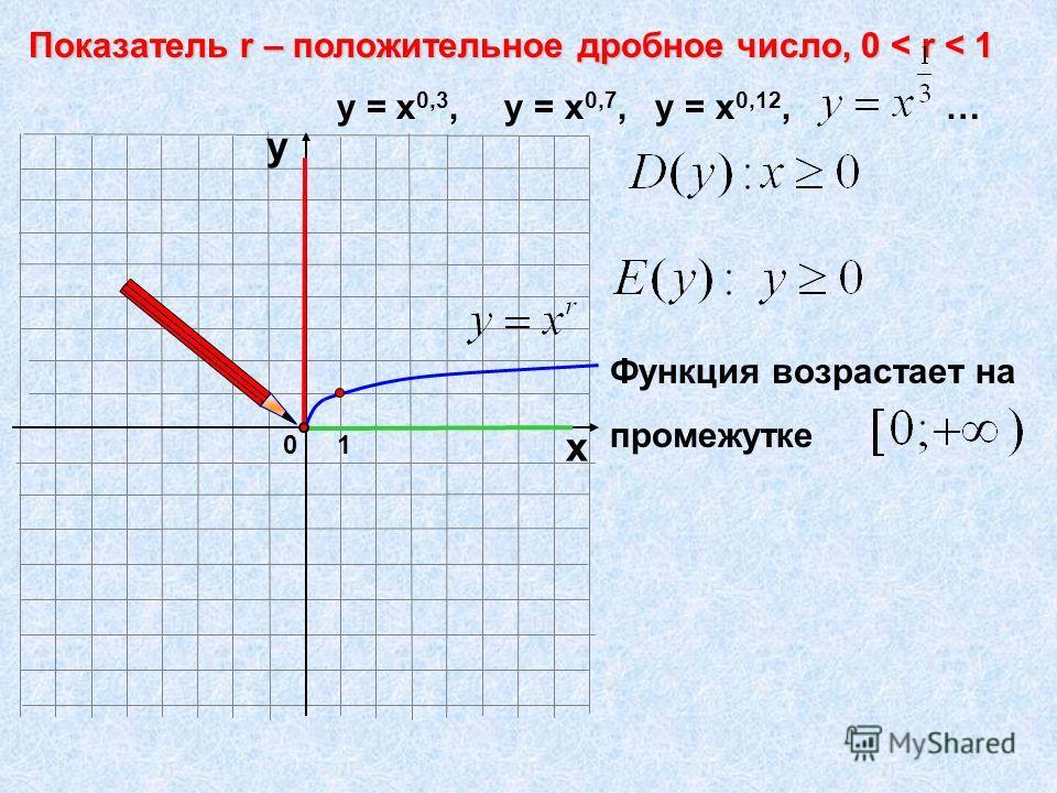 0 1 х у у = х 0,3, у = х 0,7, у = х 0,12, … Функция возрастает на промежутке
