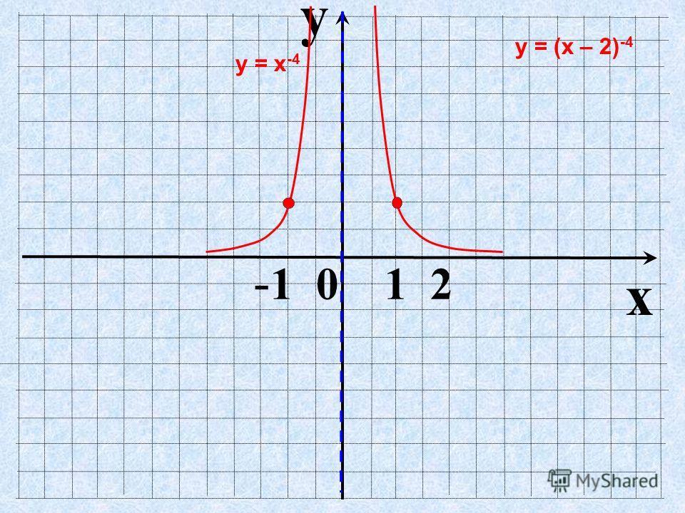 y x - 1 0 1 2 у = х -4 у = (х – 2) -4