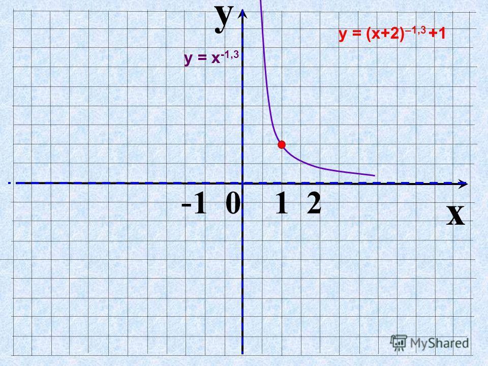 y x - 1 0 1 2 у = (х+2) –1,3 +1 у = х -1,3