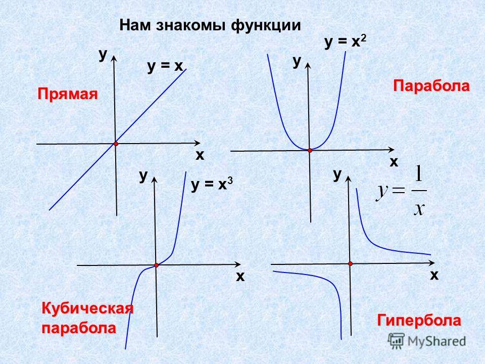 Нам знакомы функцииу = х х у у = х 2 х у у = х 3 х у х у Прямая Парабола Кубическаяпарабола Гипербола