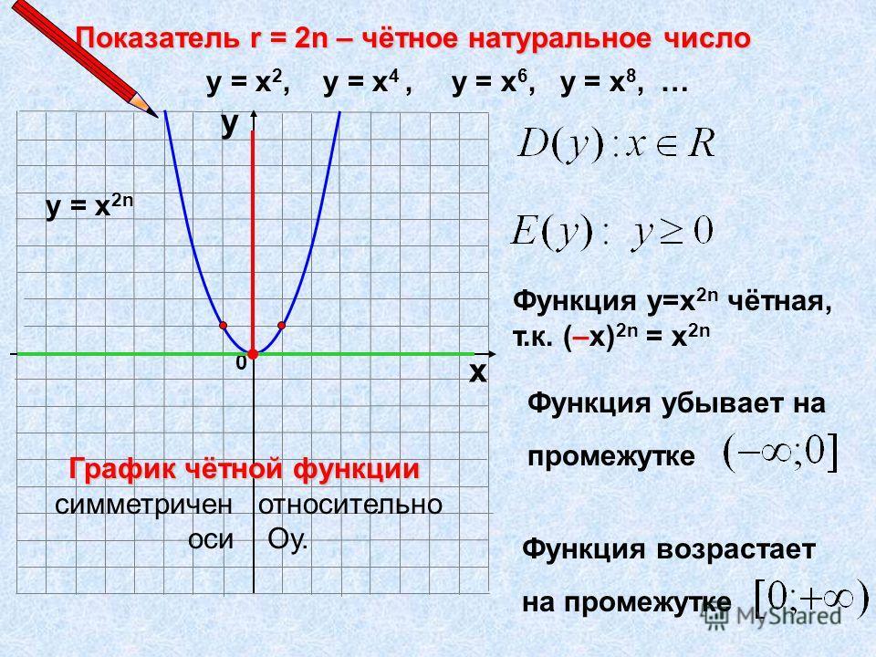 0 х у у = х 2, у = х 4, у = х 6, у = х 8, … у = х 2n Функция у=х 2n чётная, т.к. (–х) 2n = х 2n Функция убывает на промежутке Функция возрастает на промежутке График чётной функции симметричен относительно оси Оу.
