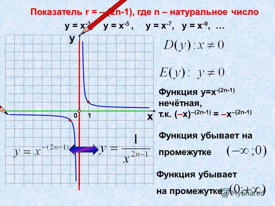 Функция убывает на промежутке Показатель r = – (2n-1), где n – натуральное число 10 х у у = х -3, у = х -5, у = х -7, у = х -9, … Функция у=х -(2n-1) нечётная, т.к. (–х) –(2n-1) = –х –(2n-1) Функция убывает на промежутке