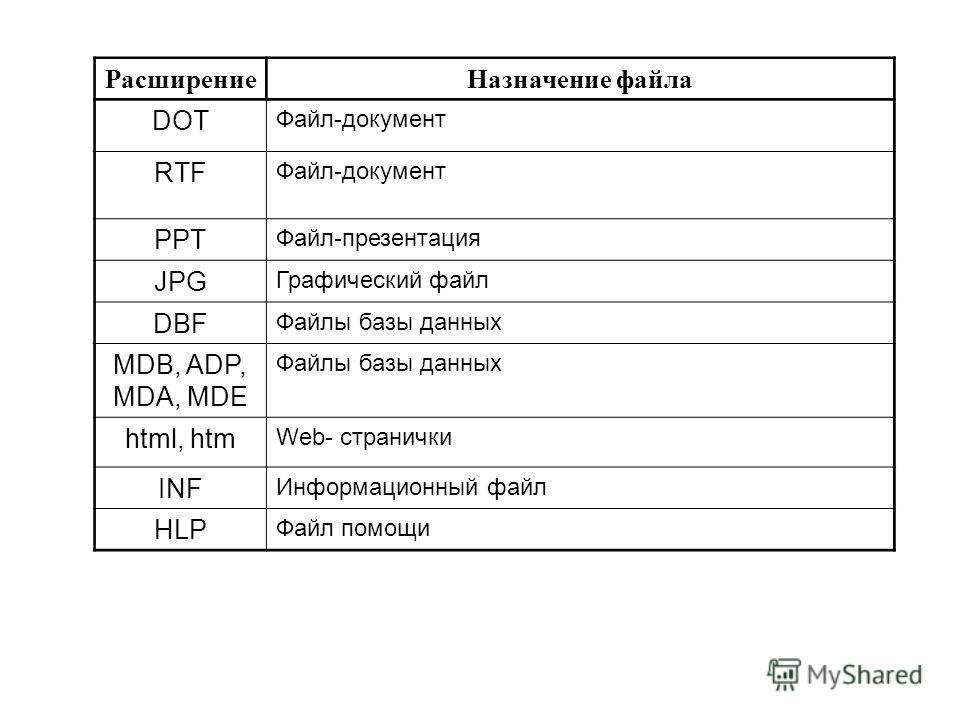 РасширениеНазначение файла DOT Файл-документ RTF Файл-документ PPT Файл-презентация JPG Графический файл DBF Файлы базы данных MDB, ADP, MDA, MDE Файлы базы данных html, htm Web- странички INF Информационный файл HLP Файл помощи