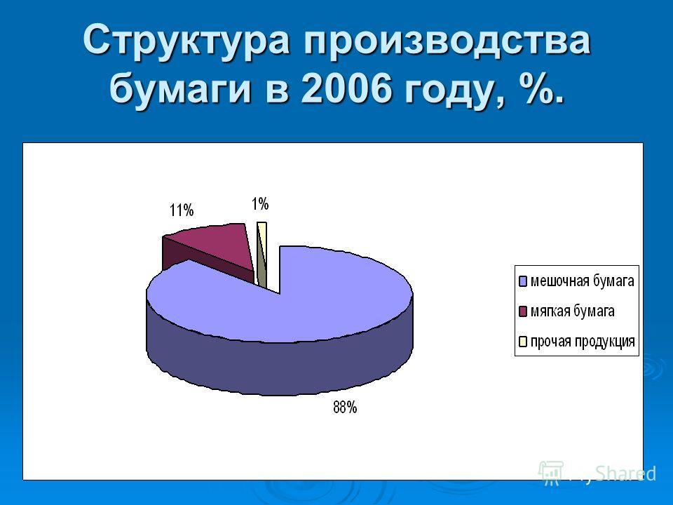Структура производства бумаги в 2006 году, %.
