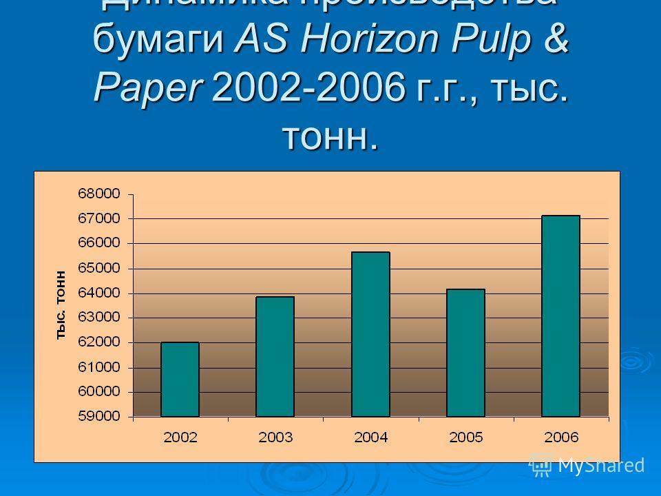 Динамика производства бумаги AS Horizon Pulp & Paper 2002-2006 г.г., тыс. тонн.