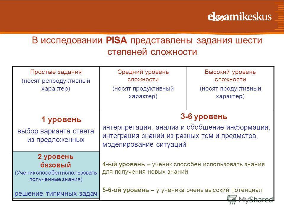 В исследовании PISA представлены задания шести степеней сложности Простые задания (носят репродуктивный характер) Средний уровень сложности (носят продуктивный характер) Высокий уровень сложности (носят продуктивный характер) 1 уровень выбор варианта