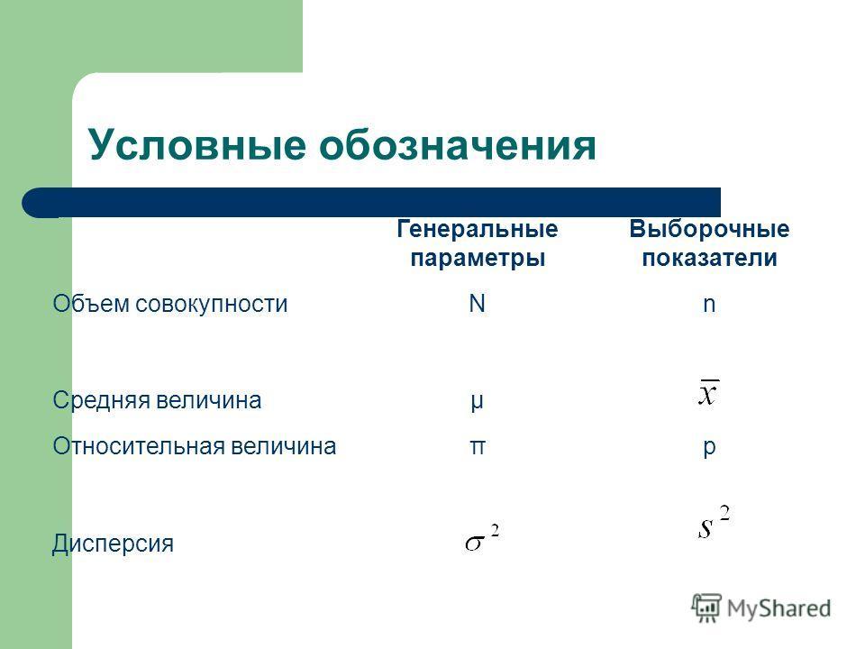 Условные обозначения Генеральные параметры Выборочные показатели Объем совокупностиNn Средняя величинаµ Относительная величинаπp Дисперсия