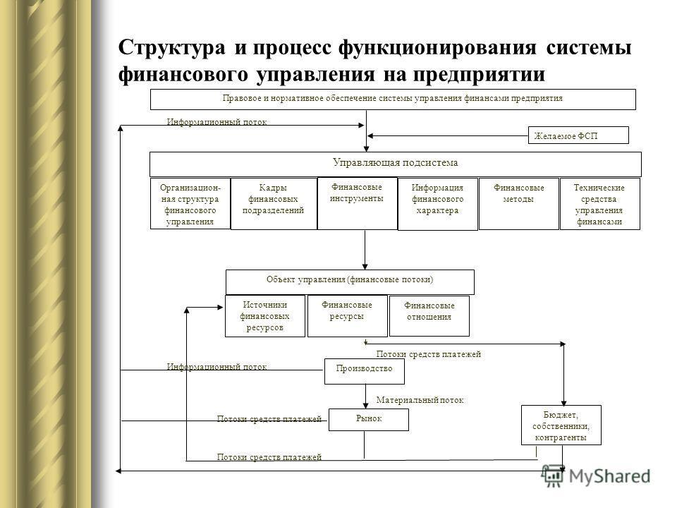 Структура и процесс функционирования системы финансового управления на предприятии Правовое и нормативное обеспечение системы управления финансами предприятия Желаемое ФСП Управляющая подсистема Организацион- ная структура финансового управления Кадр