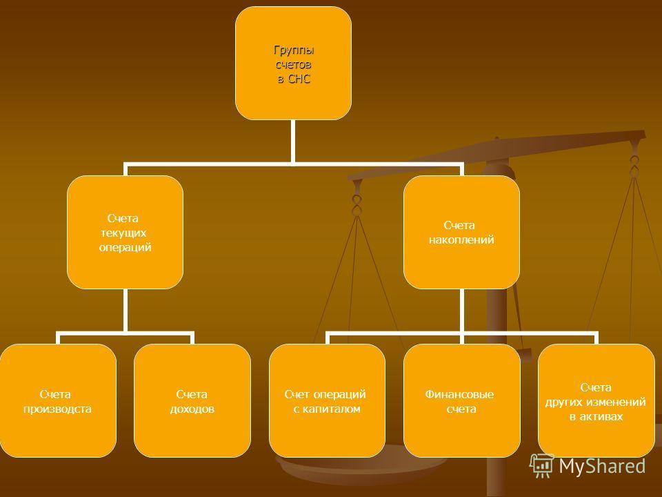 Группы счетов счетов в СНС Счета текущих операций Счета производста Счета доходов Счета накоплений Счет операций с капиталом Финансовые счета Счета других изменений в активах