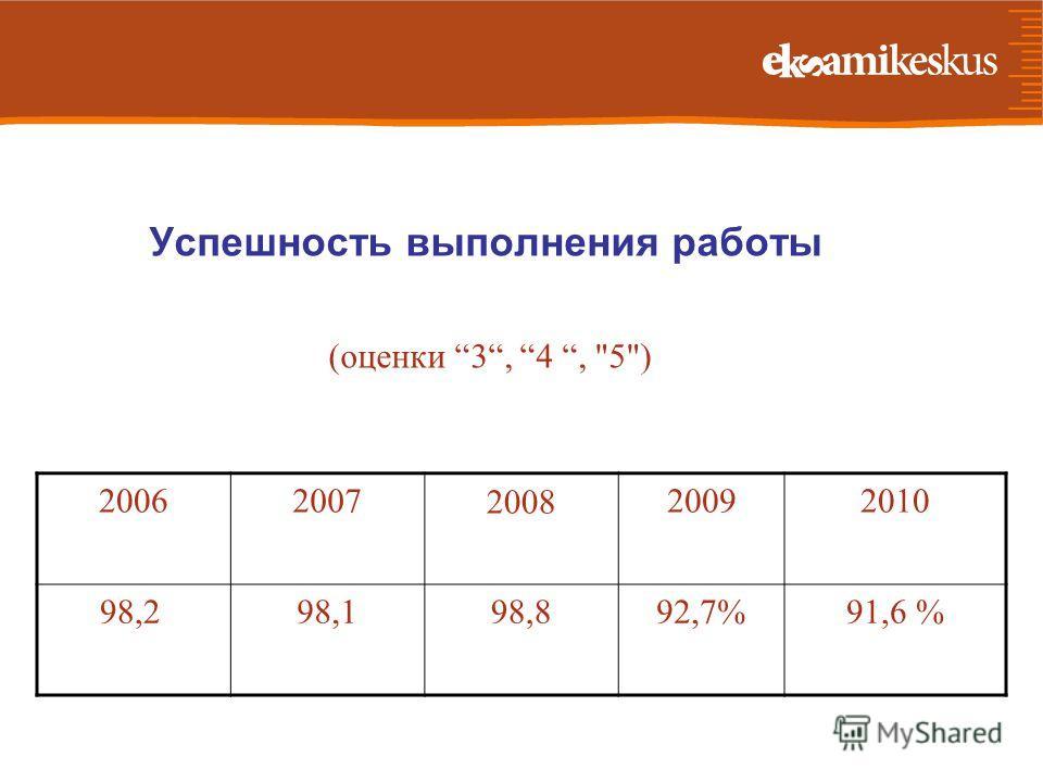 Успешность выполнения работы (оценки 3, 4, 5) 20062007200820092010 98,298,198,892,7%92,7%91,6 %