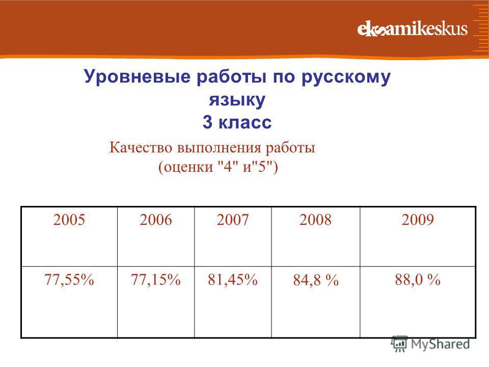 Уровневые работы по русскому языку 3 класс Качество выполнения работы (оценки 4 и5) 20052006200720082009 77,55%77,15%81,45%84,8 %88,0 %