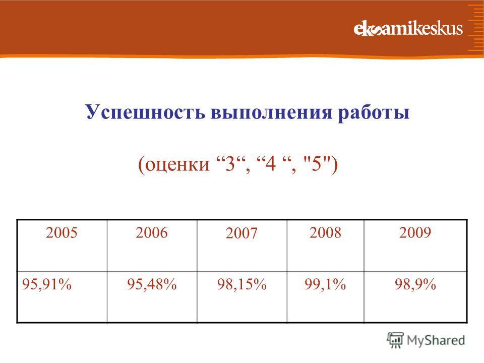Успешность выполнения работы (оценки 3, 4, 5) 20052006200720082009 95,91%95,48%98,15%99,1%98,9%