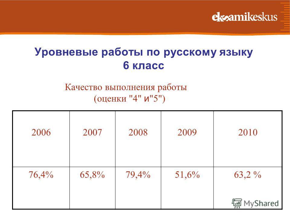 Уровневые работы по русскому языку 6 класс Качество выполнения работы (оценки 4 и 5) 20062007200820092010 76,4%65,8%79,4%51,6%63,2 %