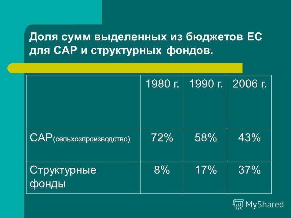 Доля сумм выделенных из бюджетов ЕС для CAP и структурных фондов. 1980 г.1990 г.2006 г. CAP (сельхозпроизводство) 72%58%43% Структурные фонды 8%17%37%