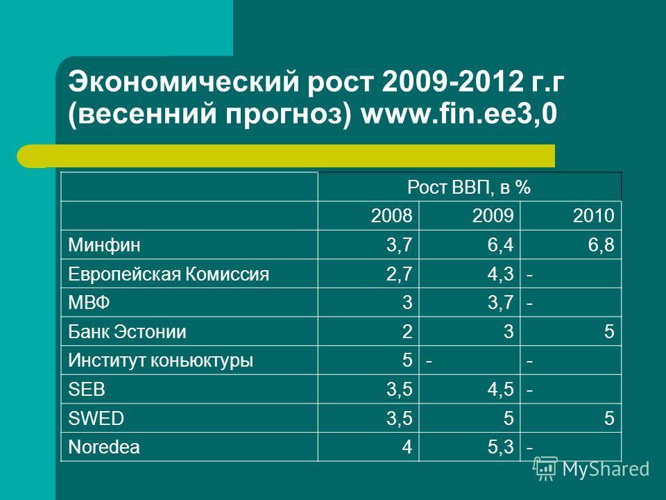 Экономический рост 2009-2012 г.г (весенний прогноз) www.fin.ee3,0 Рост ВВП, в % 200820092010 Минфин3,76,46,8 Европейская Комиссия2,74,3- МВФ33,7- Банк Эстонии235 Институт коньюктуры5-- SEB3,54,5- SWED3,555 Noredea45,3-
