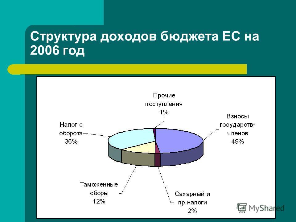 Структура доходов бюджета ЕС на 2006 год