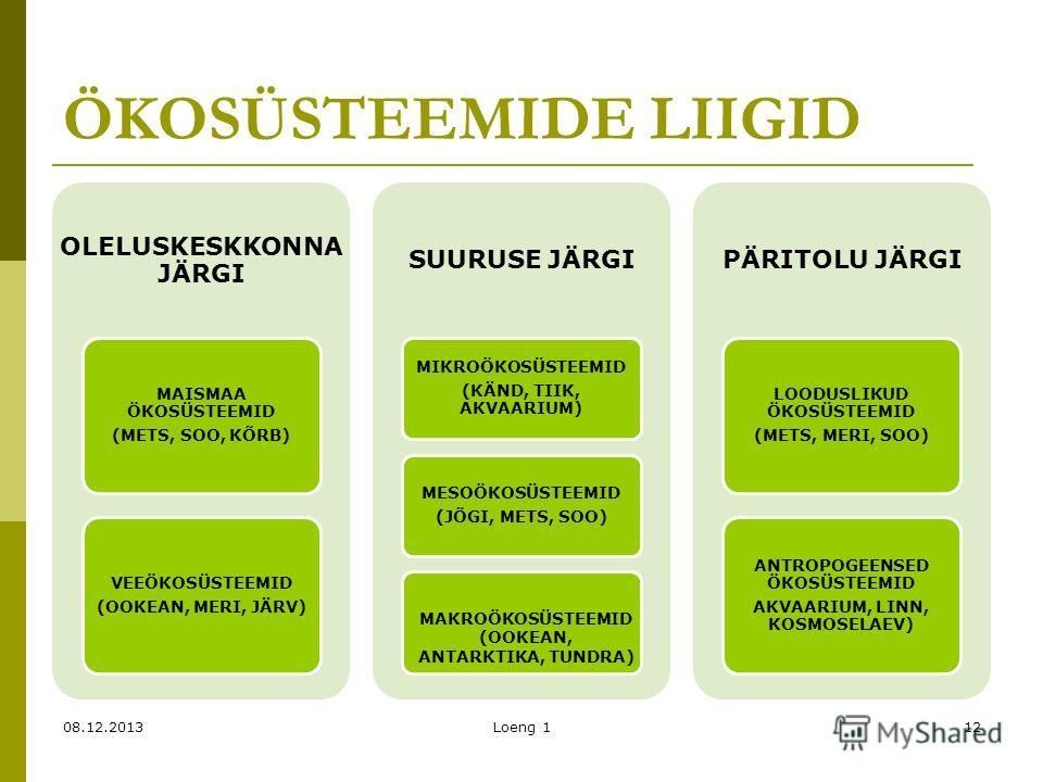 ÖKOSÜSTEEMIDE LIIGID OLELUSKESKKONNA JÄRGI MAISMAA ÖKOSÜSTEEMID (METS, SOO, KÕRB) VEEÖKOSÜSTEEMID (OOKEAN, MERI, JÄRV) SUURUSE JÄRGI MIKROÖKOSÜSTEEMID (KÄND, TIIK, AKVAARIUM) MESOÖKOSÜSTEEMID (JÕGI, METS, SOO) PÄRITOLU JÄRGI LOODUSLIKUD ÖKOSÜSTEEMID