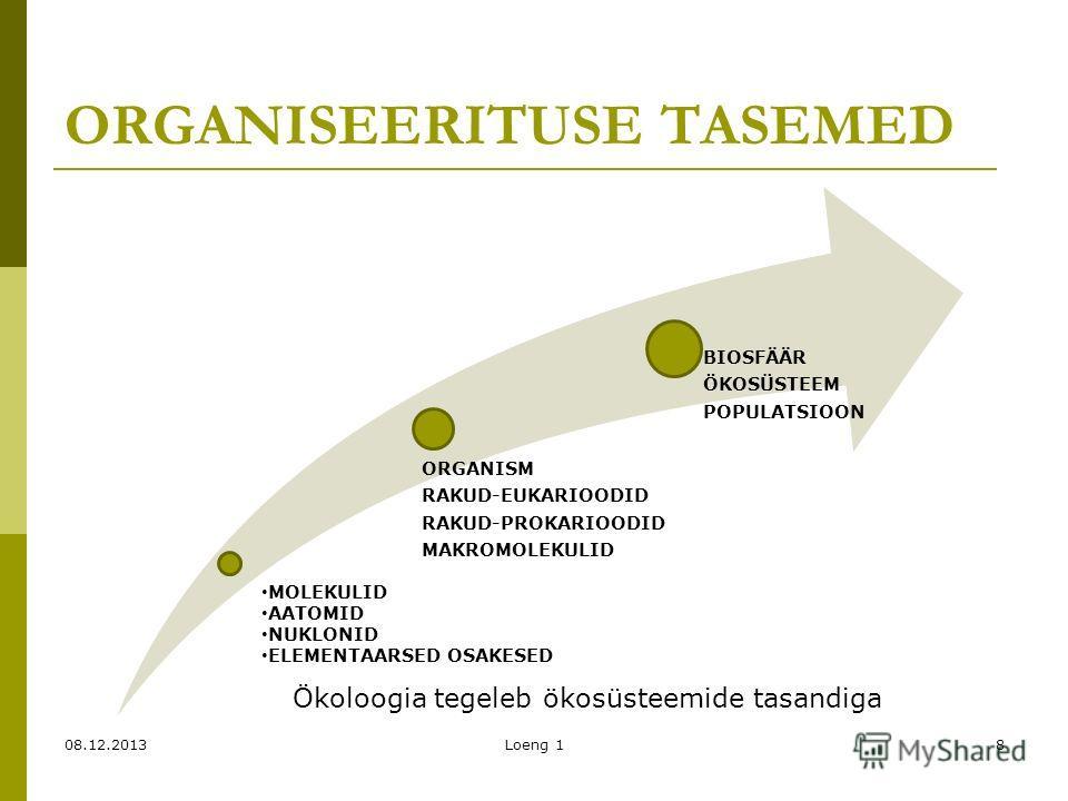 ORGANISEERITUSE TASEMED ORGANISM RAKUD-EUKARIOODID RAKUD-PROKARIOODID MAKROMOLEKULID BIOSFÄÄR ÖKOSÜSTEEM POPULATSIOON 08.12.2013Loeng 18 MOLEKULID AATOMID NUKLONID ELEMENTAARSED OSAKESED Ökoloogia tegeleb ökosüsteemide tasandiga