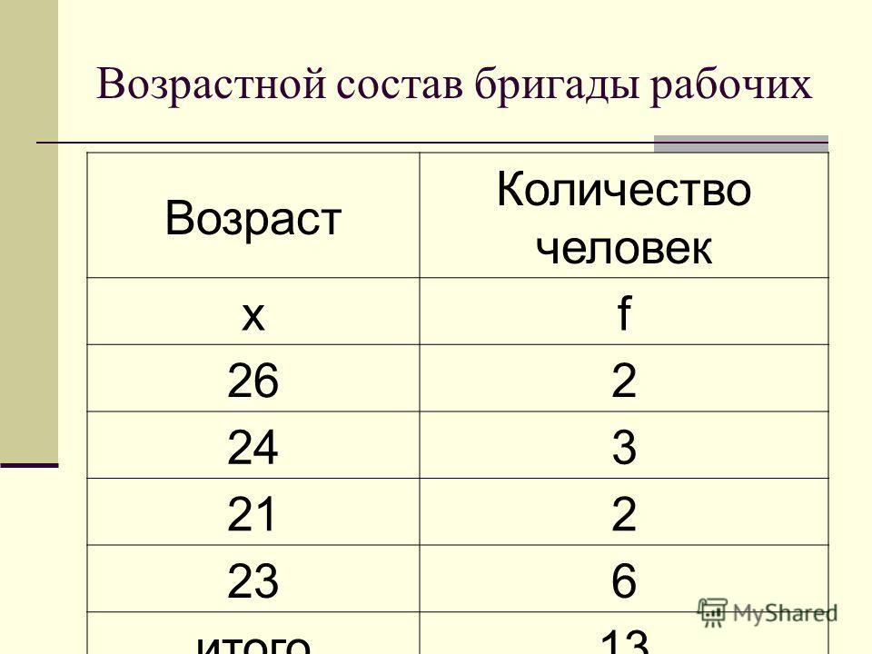 Возрастной состав бригады рабочих Возраст Количество человек xf 262 243 212 236 итого13