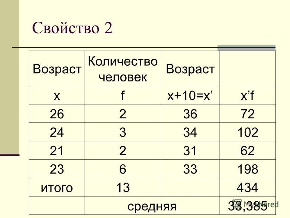 Свойство 2 Возраст Количество человек Возраст xfx+10=xxfxf 2623672 24334102 2123162 23633198 итого13 434 средняя33,385