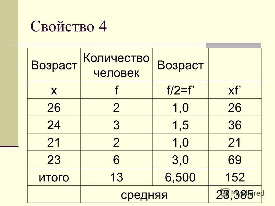 Свойство 4 Возраст Количество человек Возраст xff/2=fxf 2621,026 2431,536 2121,021 2363,069 итого136,500152 средняя23,385