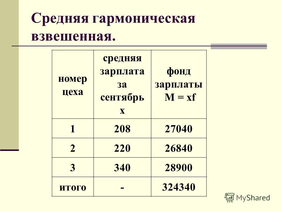 Средняя гармоническая взвешенная. номер цеха средняя зарплата за сентябрь x фонд зарплаты M = xf 120827040 222026840 334028900 итого-324340