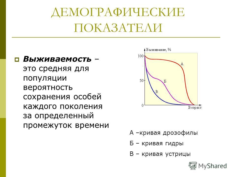 Выживаемость – это средняя для популяции вероятность сохранения особей каждого поколения за определенный промежуток времени А –кривая дрозофилы Б – кривая гидры В – кривая устрицы