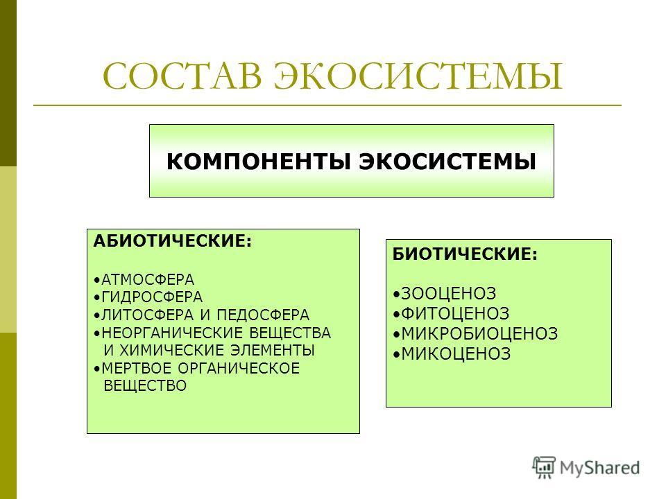 СОСТАВ ЭКОСИСТЕМЫ КОМПОНЕНТЫ ЭКОСИСТЕМЫ АБИОТИЧЕСКИЕ: АТМОСФЕРА ГИДРОСФЕРА ЛИТОСФЕРА И ПЕДОСФЕРА НЕОРГАНИЧЕСКИЕ ВЕЩЕСТВА И ХИМИЧЕСКИЕ ЭЛЕМЕНТЫ МЕРТВОЕ ОРГАНИЧЕСКОЕ ВЕЩЕСТВО БИОТИЧЕСКИЕ: ЗООЦЕНОЗ ФИТОЦЕНОЗ МИКРОБИОЦЕНОЗ МИКОЦЕНОЗ