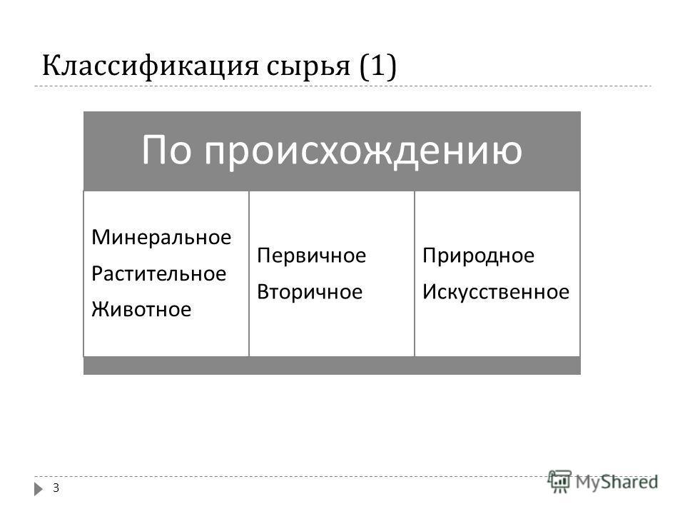 Классификация сырья (1) По происхождению Минеральное Растительное Животное Первичное Вторичное Природное Искусственное 3