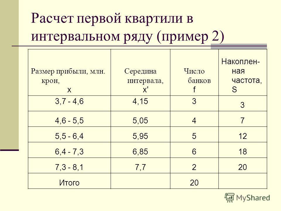 Расчет первой квартили в интервальном ряду (пример 2) Размер прибыли, млн. крон, x Середина интервала, x' Число банков f Накоплен- ная частота, S 3,7 - 4,64,153 3 4,6 - 5,55,0547 5,5 - 6,45,95512 6,4 - 7,36,85618 7,3 - 8,17,7220 Итого 20