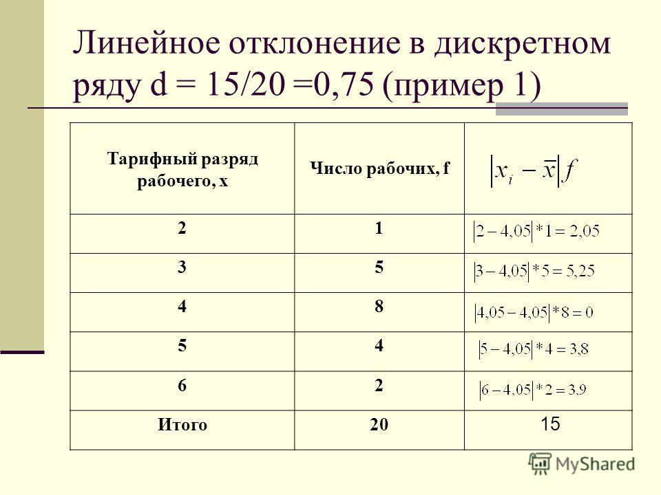 Линейное отклонение в дискретном ряду d = 15/20 =0,75 (пример 1) Тарифный разряд рабочего, х Число рабочих, f 21 35 48 54 62 Итого20 15