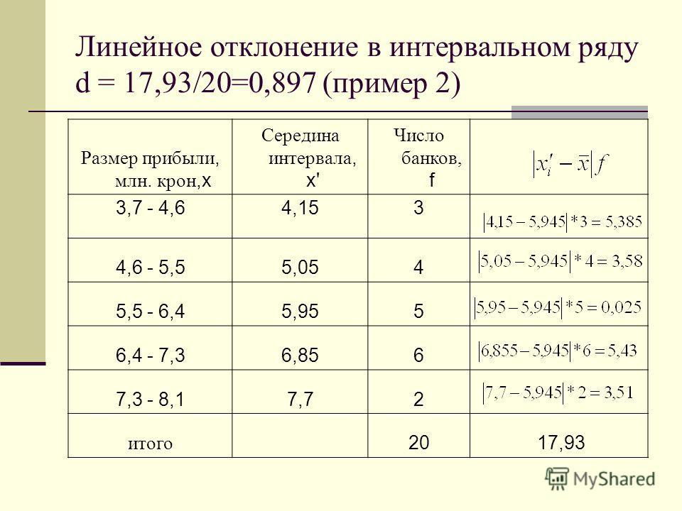 Линейное отклонение в интервальном ряду d = 17,93/20=0,897 (пример 2) Размер прибыли, млн. крон,x Середина интервала, x' Число банков, f 3,7 - 4,64,153 4,6 - 5,55,054 5,5 - 6,45,955 6,4 - 7,36,856 7,3 - 8,17,72 итого 20 17,93