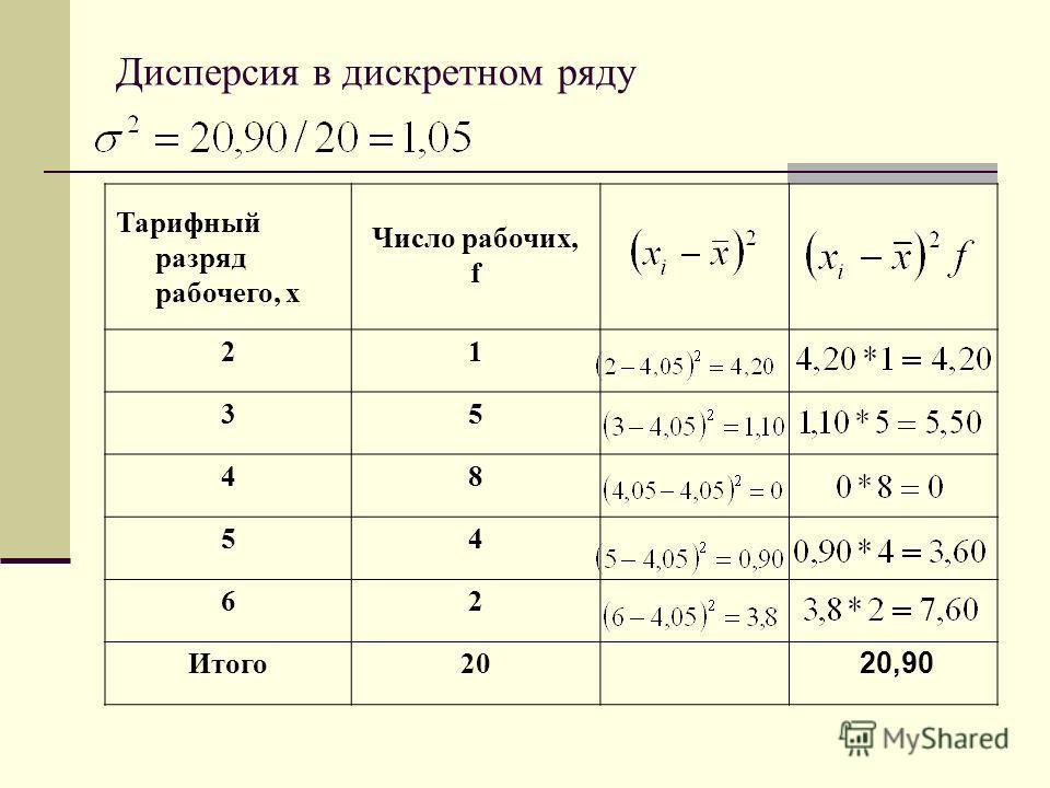 Дисперсия в дискретном ряду Тарифный разряд рабочего, х Число рабочих, f 21 35 48 54 62 Итого20 20,90