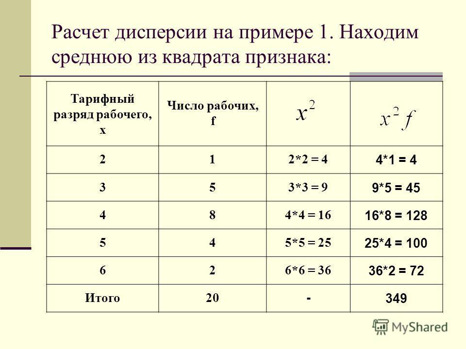 Расчет дисперсии на примере 1. Находим среднюю из квадрата признака: Тарифный разряд рабочего, х Число рабочих, f 212*2 = 4 4*1 = 4 353*3 = 9 9*5 = 45 484*4 = 16 16*8 = 128 545*5 = 25 25*4 = 100 626*6 = 36 36*2 = 72 Итого20 -349