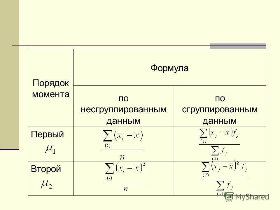 Порядок момента Формула по несгруппированным данным по сгруппированным данным Первый Второй