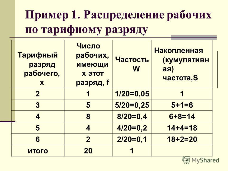 Пример 1. Распределение рабочих по тарифному разряду Тарифный разряд рабочего, x Число рабочих, имеющи х этот разряд, f Частость W Накопленная (кумулятивн ая) частота,S 211/20=0,051 355/20=0,255+1=6 488/20=0,46+8=14 544/20=0,214+4=18 622/20=0,118+2=2
