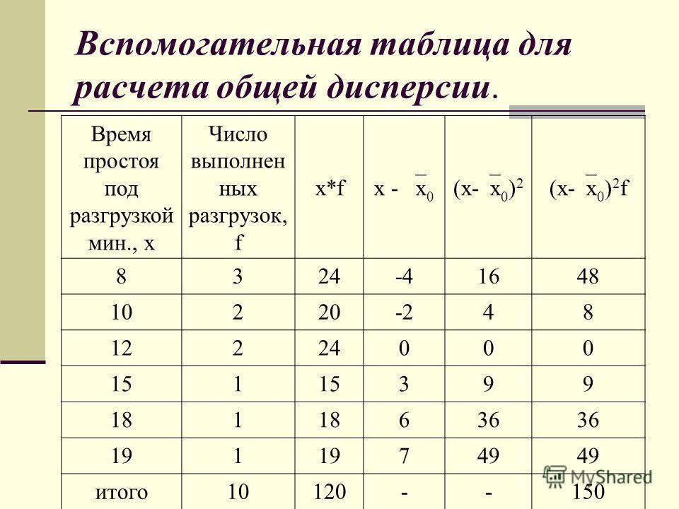 Вспомогательная таблица для расчета общей дисперсии. Время простоя под разгрузкой мин., х Число выполнен ных разгрузок, f x*f x - x 0 (x- x 0 ) 2 (x- x 0 ) 2 f 8324-41648 10220-248 12224000 151 399 181 636 191 749 итого10120--150