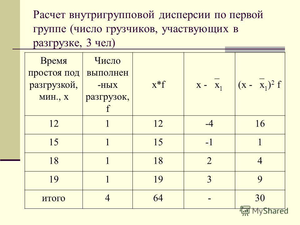 Расчет внутригрупповой дисперсии по первой группе (число грузчиков, участвующих в разгрузке, 3 чел) Время простоя под разгрузкой, мин., х Число выполнен -ных разгрузок, f x*f x - x 1 (x - x 1 ) 2 f 121 -416 151 1 181 24 191 39 итого464-30