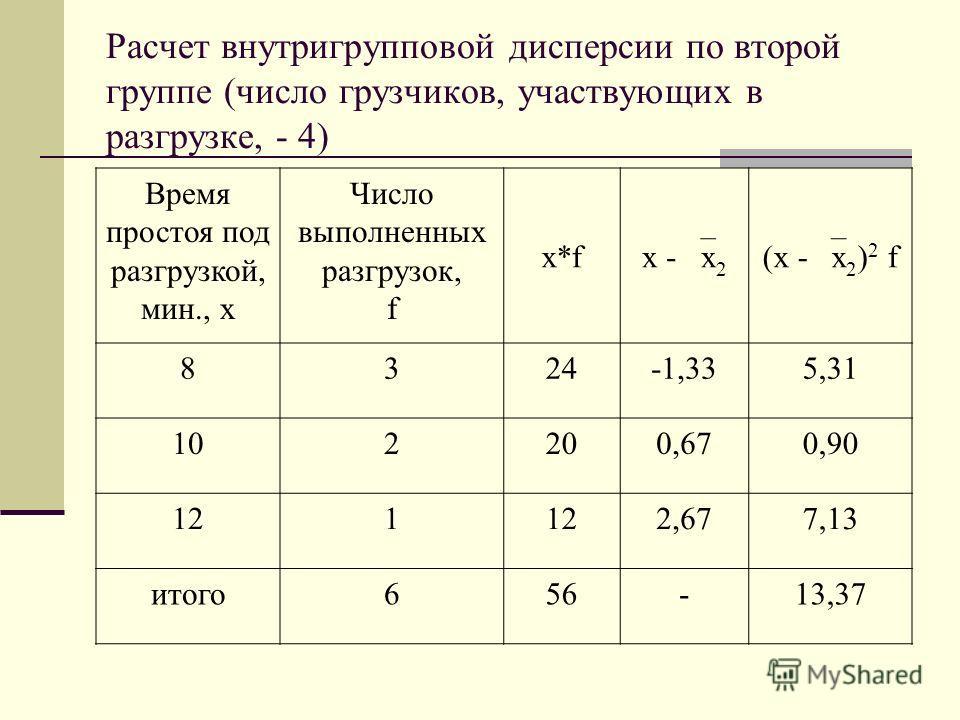 Расчет внутригрупповой дисперсии по второй группе (число грузчиков, участвующих в разгрузке, - 4) Время простоя под разгрузкой, мин., х Число выполненных разгрузок, f x*f x - x 2 (x - x 2 ) 2 f 8324-1,335,31 102200,670,90 121 2,677,13 итого656-13,37
