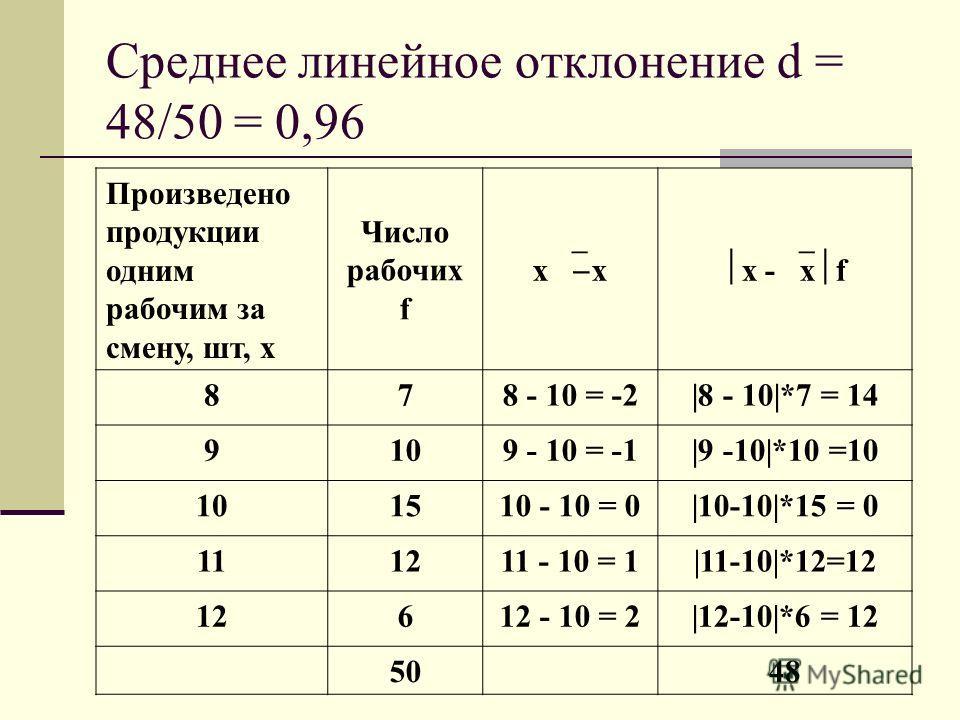 Среднее линейное отклонение d = 48/50 = 0,96 Произведено продукции одним рабочим за смену, шт, x Число рабочих f x x - x f 878 - 10 = -2|8 - 10|*7 = 14 9109 - 10 = -1|9 -10|*10 =10 101510 - 10 = 0|10-10|*15 = 0 111211 - 10 = 1|11-10|*12=12 12612 - 10