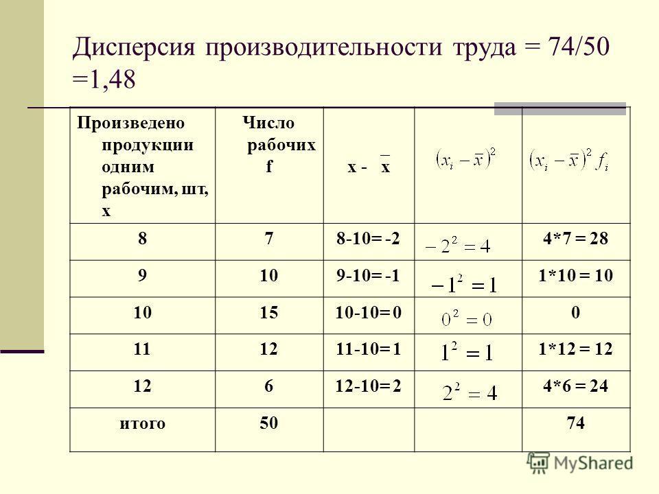 Дисперсия производительности труда = 74/50 =1,48 Произведено продукции одним рабочим, шт, х Число рабочих f x - x 878-10= -24*7 = 28 9109-10= -11*10 = 10 101510-10= 00 111211-10= 11*12 = 12 12612-10= 24*6 = 24 итого50 74