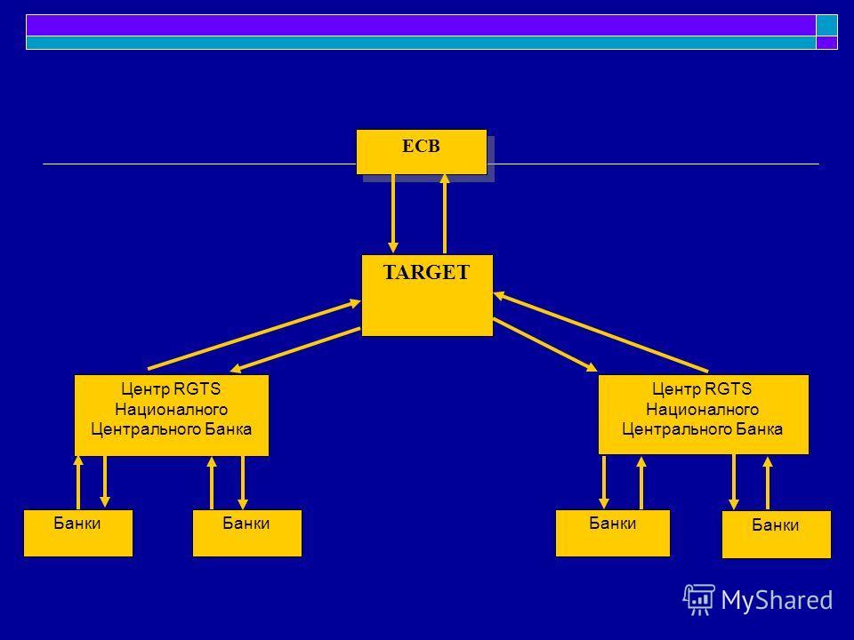 ECB TARGET Центр RGTS Националного Центрального Банка Банки