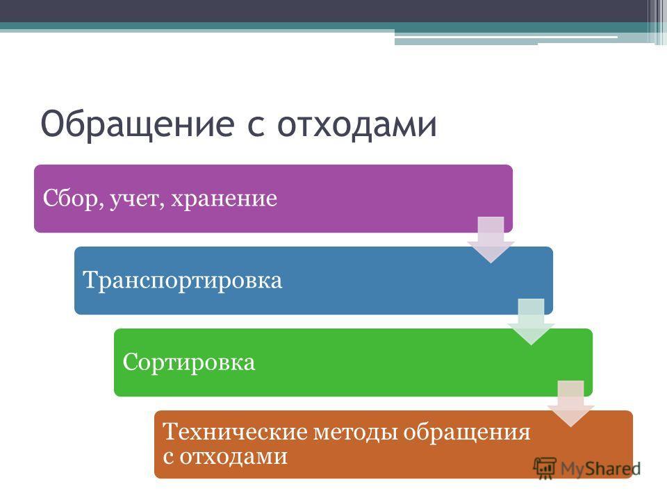 Обращение с отходами Сбор, учет, хранениеТранспортировкаСортировка Технические методы обращения с отходами