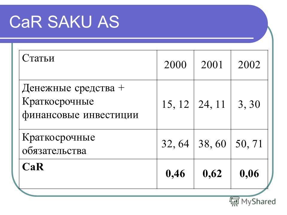 CaR SAKU AS Статьи 200020012002 Денежные средства + Краткосрочные финансовые инвестиции 15, 1224, 113, 30 Краткосрочные обязательства 32, 6438, 6050, 71 CaR 0,460,620,06