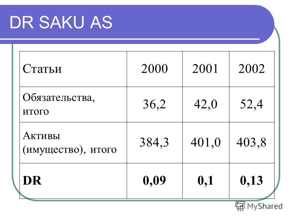 DR SAKU AS Статьи200020012002 Обязательства, итого 36,242,052,4 Активы (имущество), итого 384,3401,0403,8 DR0,090,10,13