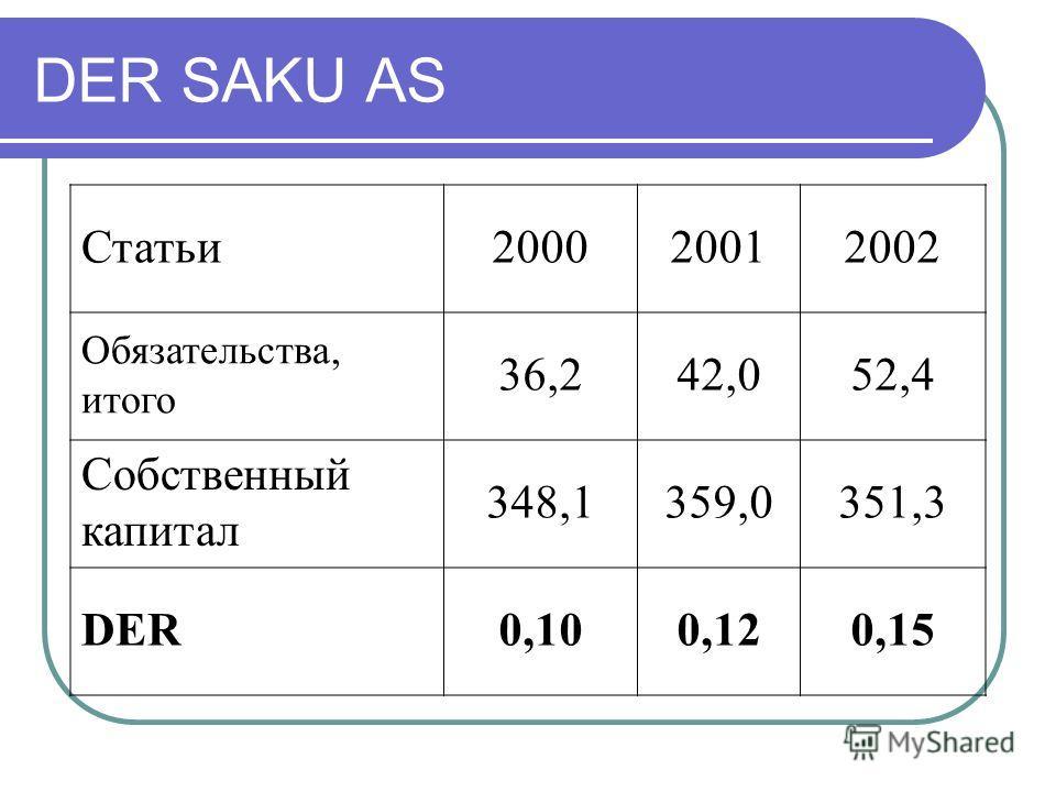 DER SAKU AS Статьи200020012002 Обязательства, итого 36,242,052,4 Собственный капитал 348,1359,0351,3 DER0,100,120,15